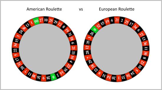 forskellen på europæisk og amerikansk roulette